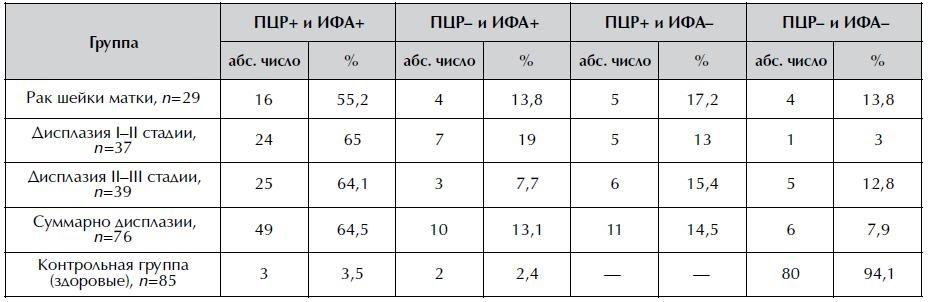Сопоставление данных методов ПЦР и ИФА в различных группах больных